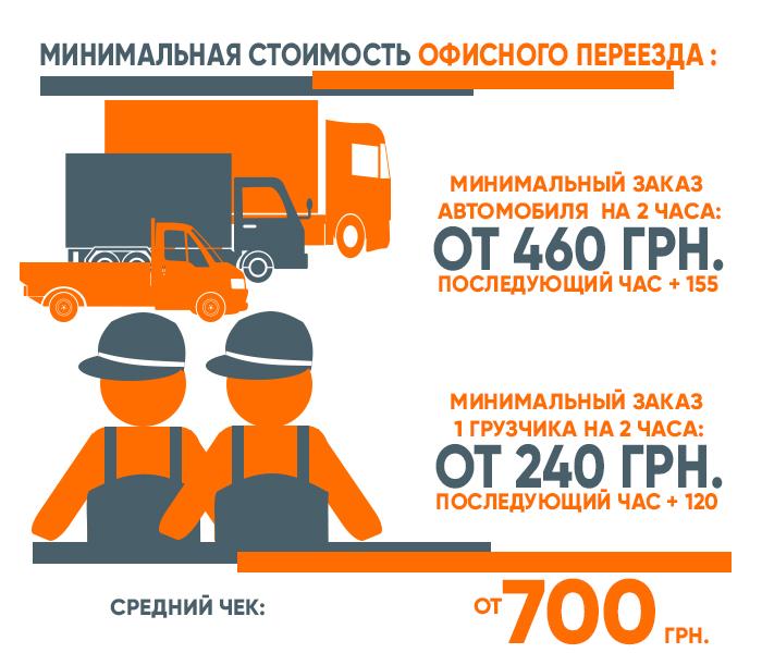 перевозка офиса цены на машину и грузчиков киев sunpark moving картинка